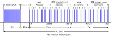 Описание инфракрасного протокола передачи данных корпорации NEC