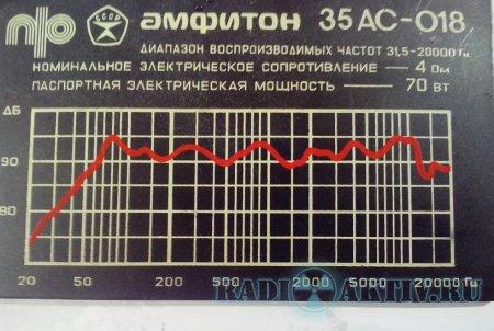 Новая жизнь колонок Амфитон 35АС-018. Вступление