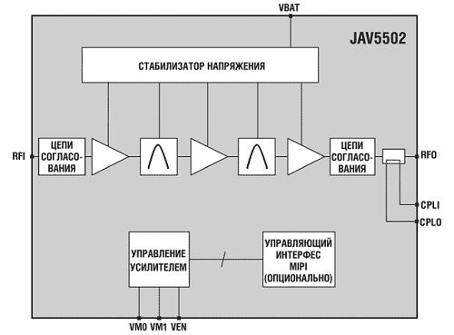 Javelin Semiconductor анонсировала управляемый усилитель мощности стандарта 3G Band II