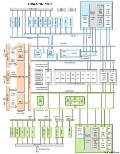 Texas Instruments: F28M35xx – новые 32-битные двухъядерные микроконтроллеры серии Concerto