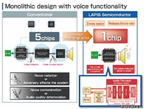 LAPIS Semiconductor выпустила микроконтроллер с функциями воспроизведения аудио