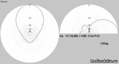 BiQuad (Биквадратная или зигзагообразная антенна)
