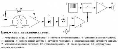 Электронный металлоискатель своими руками
