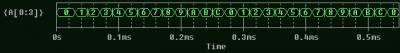 Временная диаграмма суммирующего счётчика