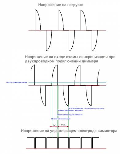 Одноканальный диммер: схемотехника и программирование устройств фазового регулирования переменного напряжения