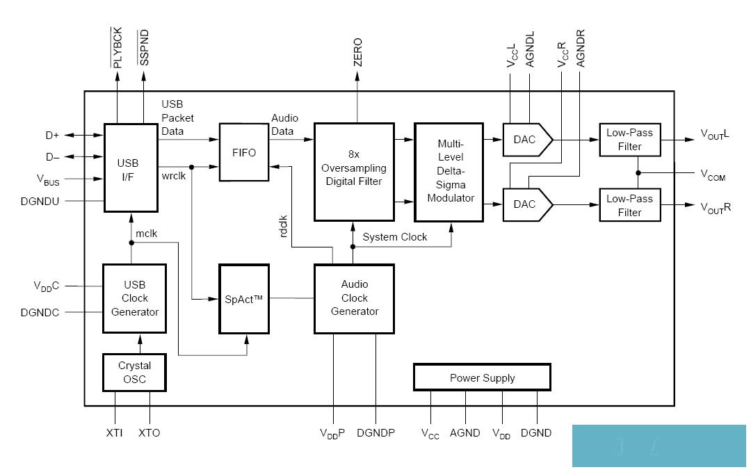 USB звуковая карта на PCM2702